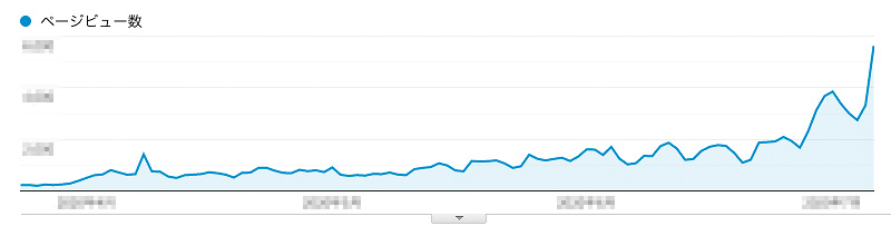 GoogleアナリティクスPVグラフ